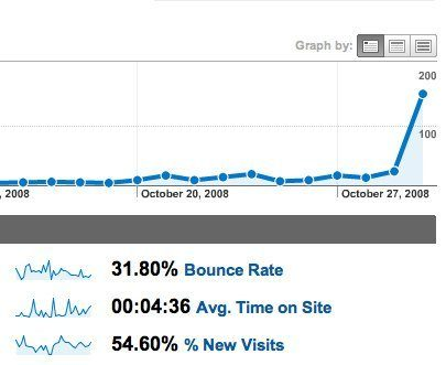 Reduce High Bounce Rate