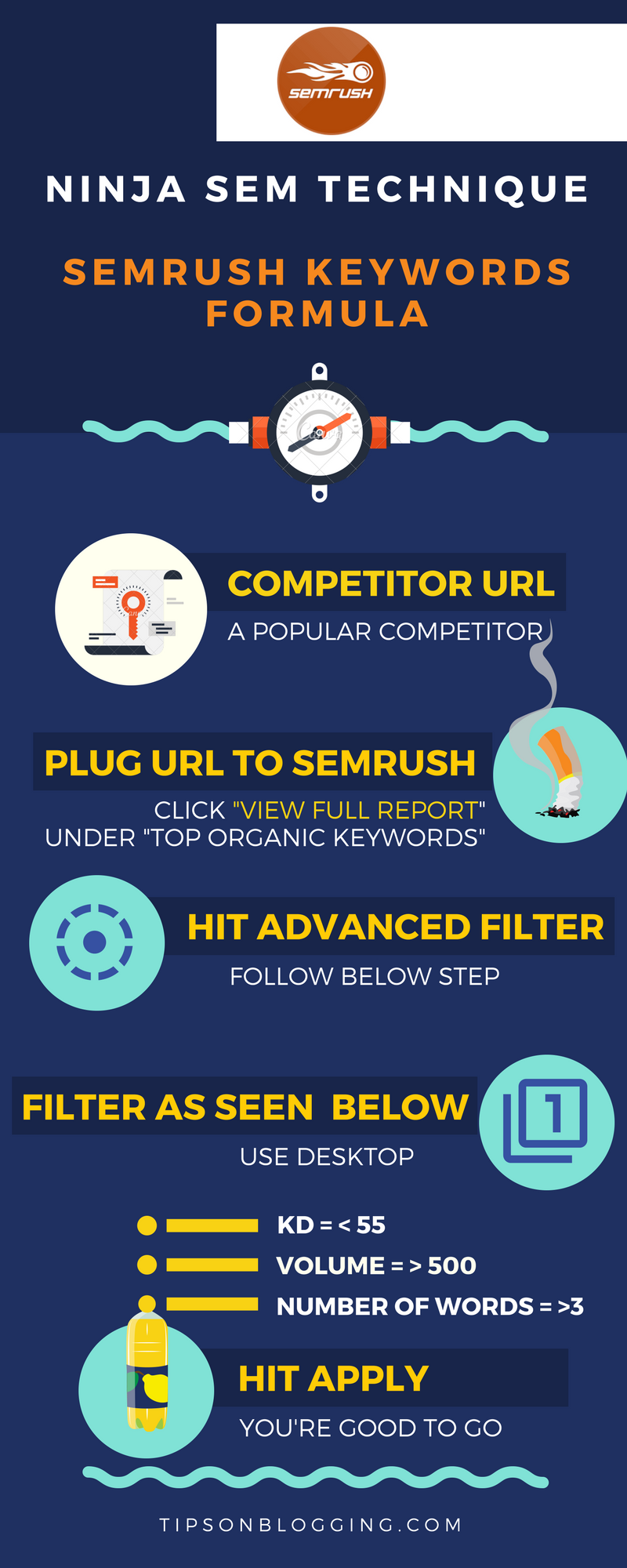 how to use semrush for keyword research